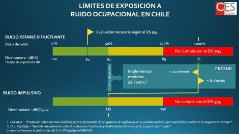 ¿Cuáles son los límites de ruido ocupacional en Chile?